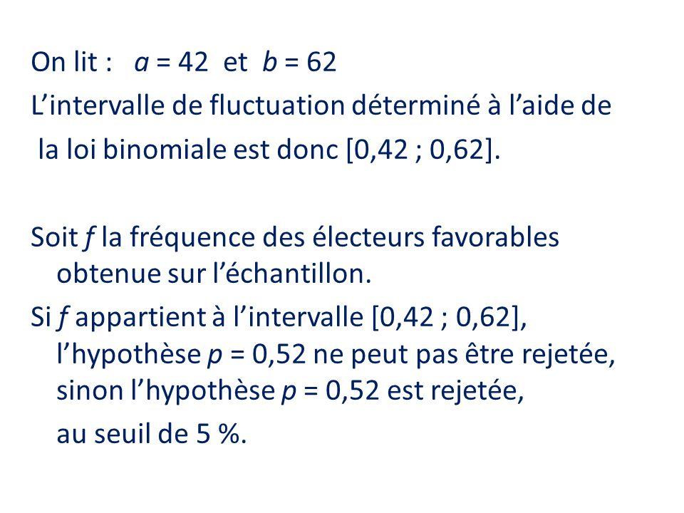 On lit : a = 42 et b = 62 L'intervalle de fluctuation déterminé à l'aide de la loi binomiale est donc [0,42 ; 0,62].